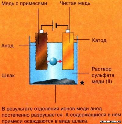 дырочки последовательность операций процесса анодирования деталей в хромовой кислоте проверенные