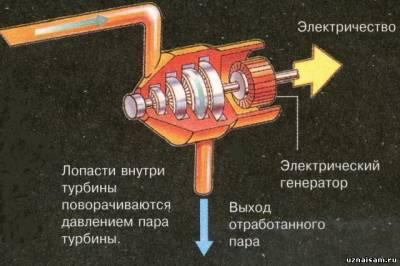Генератор турбинный своими руками