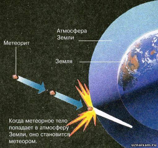 Метеоритный дождь схема